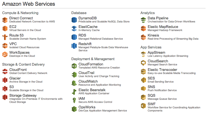 AWS Available Services